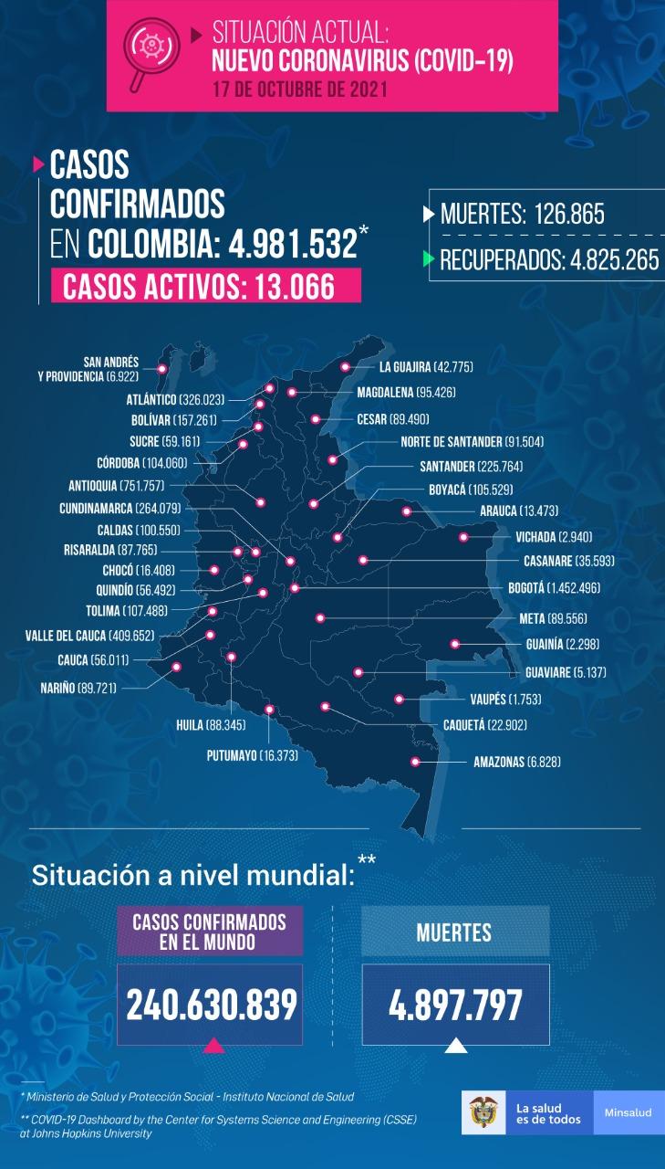 Cartagena 45 casos positivos y un muerto por Covid 19